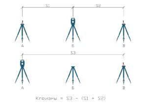 Схема измерений тахеометром на отражатель