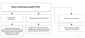 Состав проекта производства работ