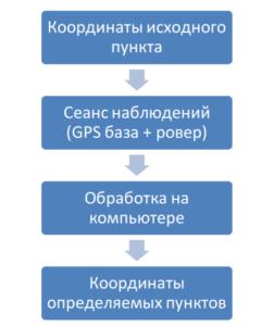 Статический метод наблюдений